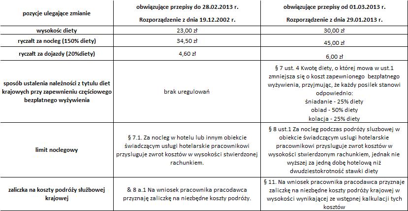 Od 1 Marca Pracownik W Delegacji Na Nowych Zasadach Pkf Polska